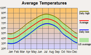 Raleigh, North Carolina average temperatures