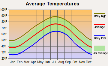 Ruth, North Carolina average temperatures