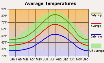 Dorrington, California average temperatures