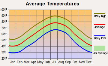 Smithfield, North Carolina average temperatures