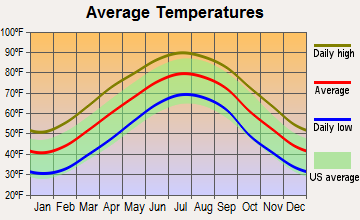 Southern Pines, North Carolina average temperatures