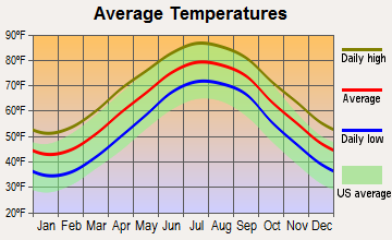 Southern Shores, North Carolina average temperatures
