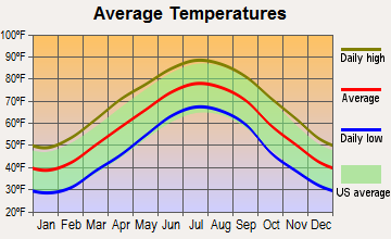 Staley, North Carolina average temperatures