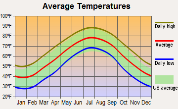 Tarboro, North Carolina average temperatures