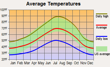 Dunsmuir, California average temperatures
