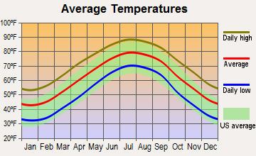 Vanceboro, North Carolina average temperatures