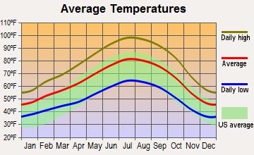 Earlimart, California average temperatures