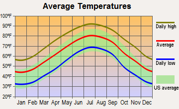 Whiteville, North Carolina average temperatures