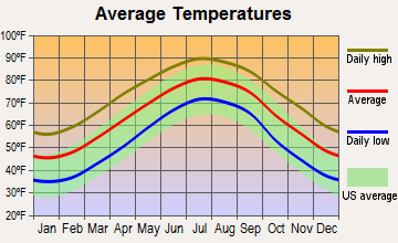Wilmington, North Carolina average temperatures