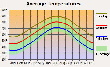 Wrightsville Beach, North Carolina average temperatures