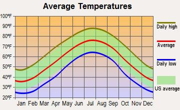 Yadkinville, North Carolina average temperatures