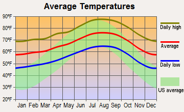 East Los Angeles, California average temperatures
