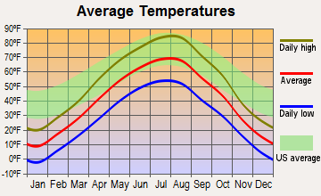 Arnegard, North Dakota average temperatures