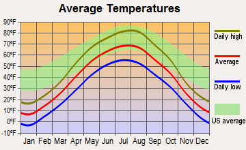 Berthold, North Dakota average temperatures