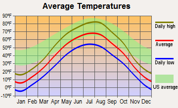 Carpio, North Dakota average temperatures