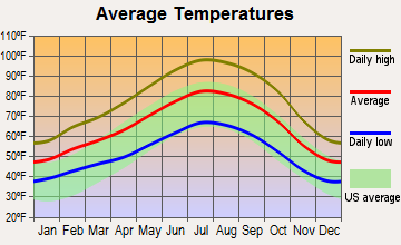 East Porterville, California average temperatures