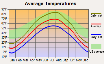 Crosby, North Dakota average temperatures