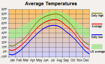 Fordville, North Dakota average temperatures