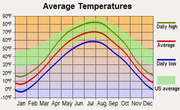 Frontier, North Dakota average temperatures