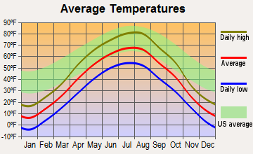 Grenora, North Dakota average temperatures