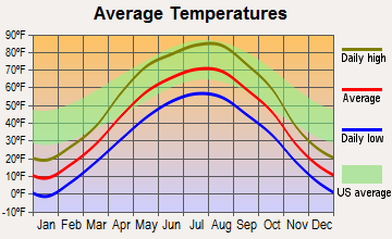 Harvey, North Dakota average temperatures