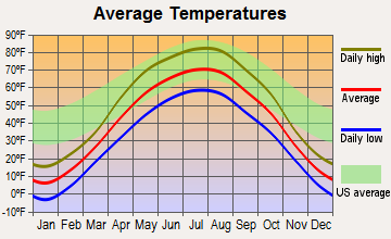 Harwood, North Dakota average temperatures