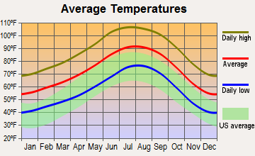 El Centro, California average temperatures