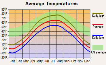 Langdon, North Dakota average temperatures