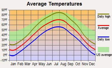Lincoln, North Dakota average temperatures