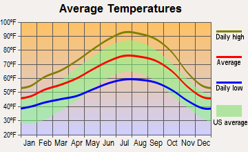 Elk Grove, California average temperatures