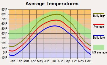 McVille, North Dakota average temperatures