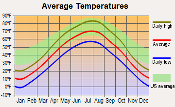 Mandan, North Dakota average temperatures
