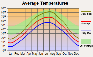 Minot AFB, North Dakota average temperatures