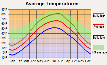 Mohall, North Dakota average temperatures