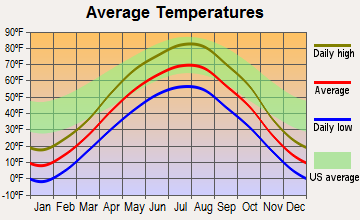 Napoleon, North Dakota average temperatures