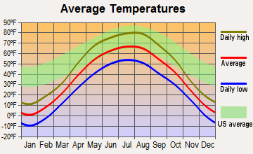 Pembina, North Dakota average temperatures