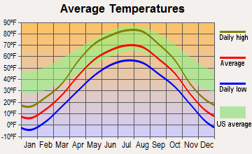 Portland, North Dakota average temperatures