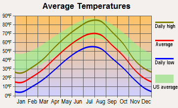 Rhame, North Dakota average temperatures