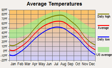 Rocklake, North Dakota average temperatures