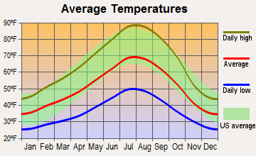 Etna, California average temperatures