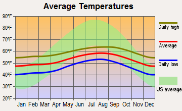 Eureka, California average temperatures