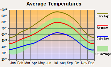 Exeter, California average temperatures
