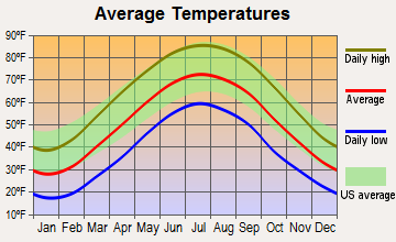 Athens, Ohio average temperatures