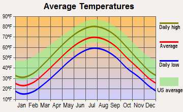 Aurora, Ohio average temperatures