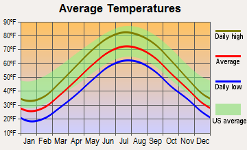 Bay Village, Ohio average temperatures
