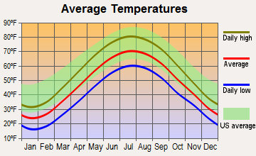 Bedford, Ohio average temperatures