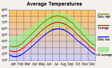 Bedford Heights, Ohio average temperatures