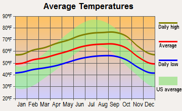 Fairview, California average temperatures