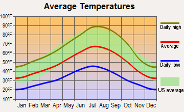 Fall River Mills, California average temperatures