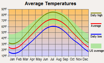 Bryan, Ohio average temperatures